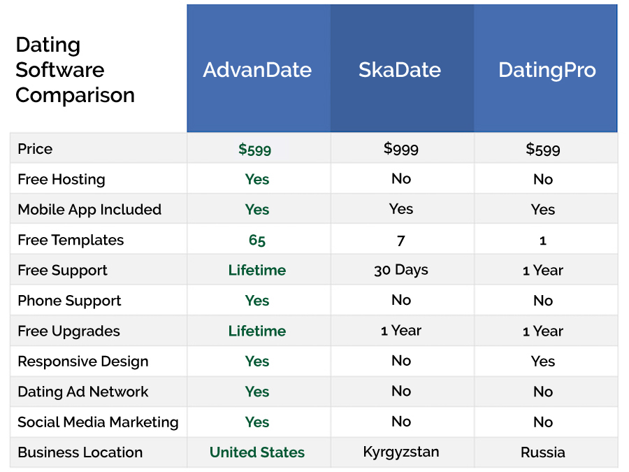 Compare Dating Software