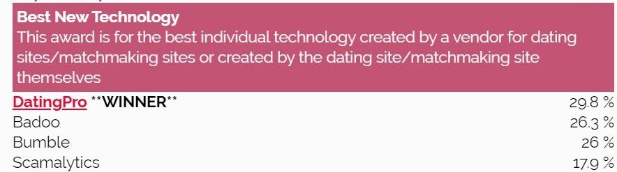 iDate Awards 2020 Winners best New dating technology